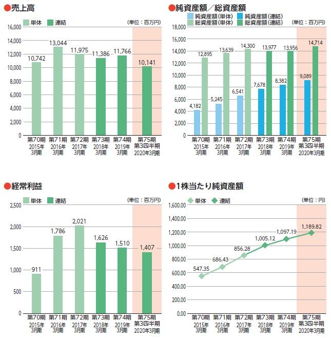 日本インシュレーション(5368)IPO売上高及び経常利益