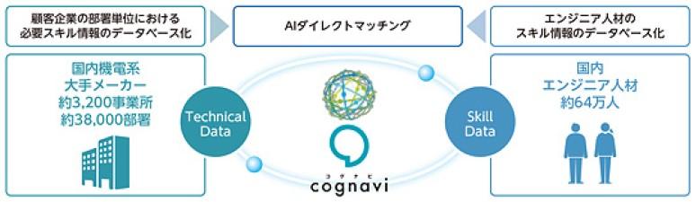 フォーラムエンジニアリング(7088)IPOコグナビ(cognavi)