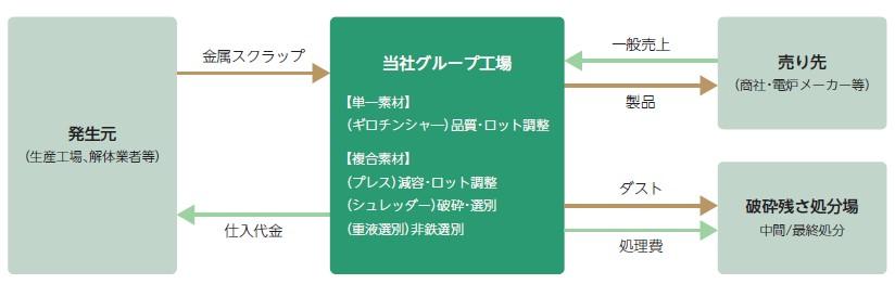 リバーホールディングス(5690)IPO金属リサイクル事業