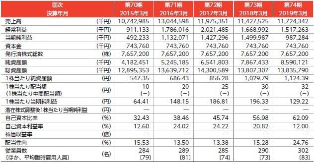 日本インシュレーション(5368)IPO経営指標