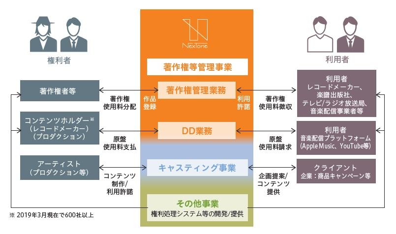 NexTone(7094)IPOビジネスフロー