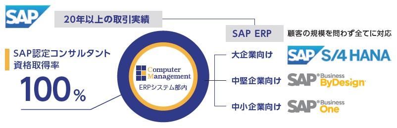 コンピューターマネージメント(4491)IPOSAP認定コンサルタント