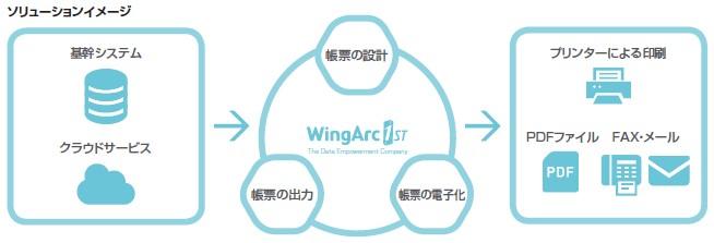 ウイングアーク1st(4432)IPO帳票・文書管理ソリューション