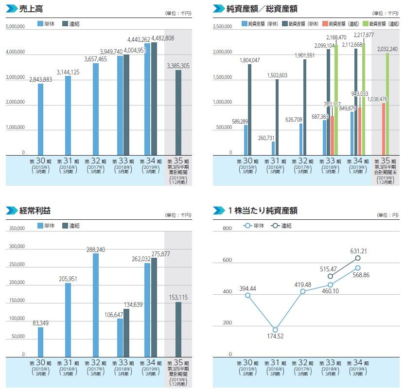 ゼネテック(4492)IPO売上高及び経常利益