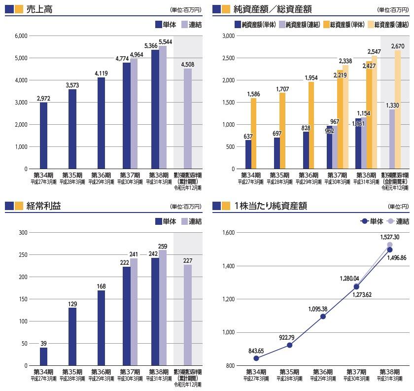 コンピューターマネージメント(4491)IPO売上高及び経常利益