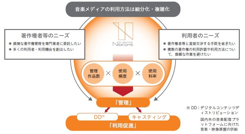 NexTone(7094)IPOビジネスモデル