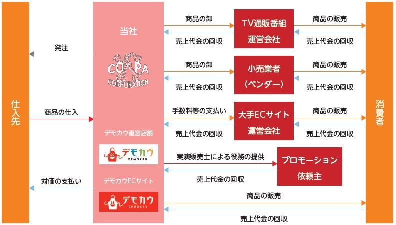 コパ・コーポレーション(7689)IPO事業系統図