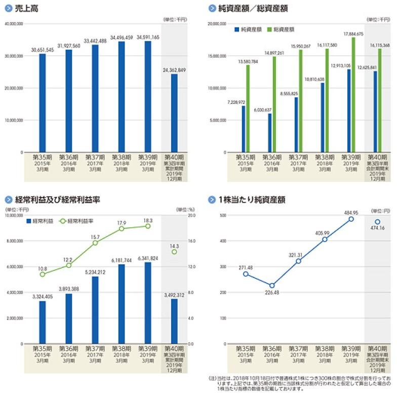 フォーラムエンジニアリング(7088)IPO売上高及び経常利益