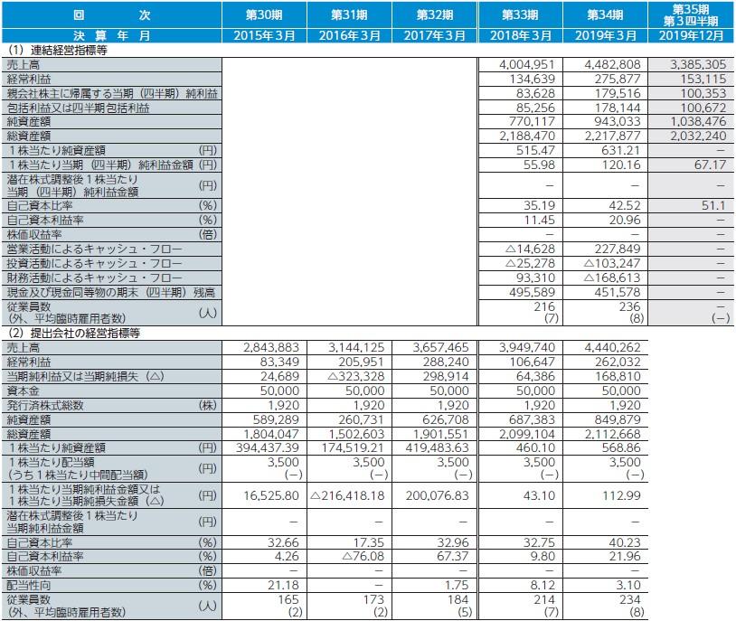 ゼネテック(4492)IPO経営指標