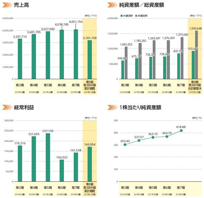 ミクリード(7687)IPO売上高及び経常利益