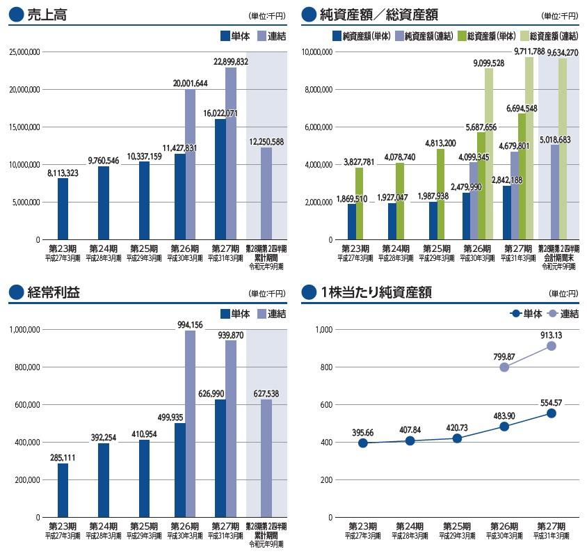 ウイルテック(7087)IPO売上高及び経常利益