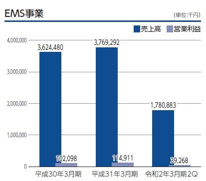 ウイルテック(7087)IPOEMS事業