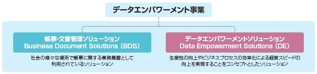 ウイングアーク1st(4432)IPOデータエンパワーメント事業2
