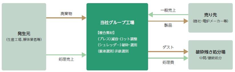 リバーホールディングス(5690)IPO産業廃棄物処理事業