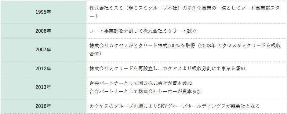 ミクリード(7687)IPO沿革