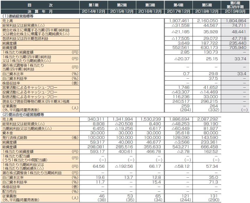 アディッシュ(7093)IPO経営指標