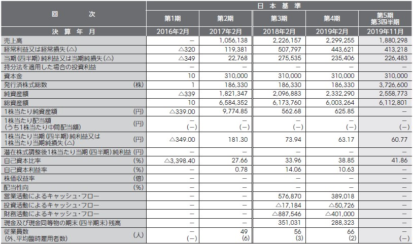 バリオセキュア(4494)IPO経営指標