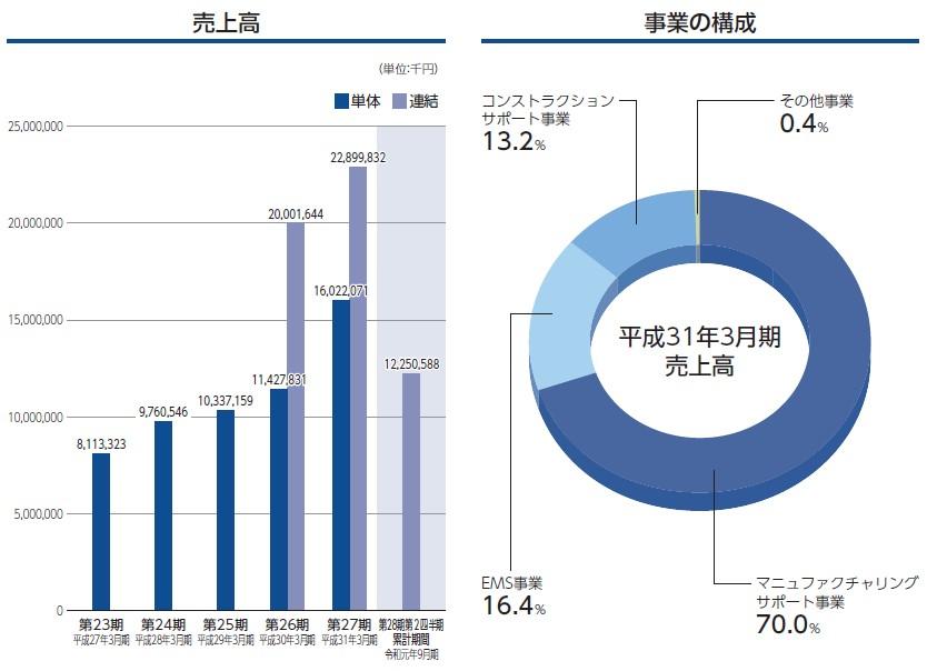 ウイルテック(7087)IPO事業構成
