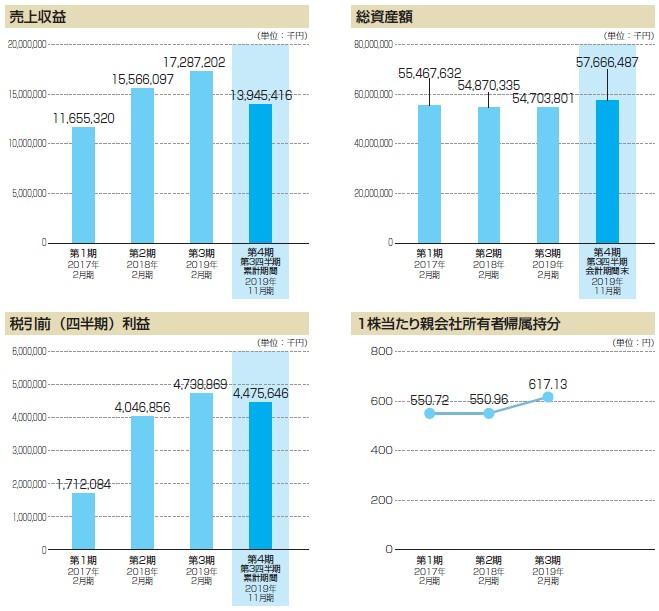 ウイングアーク1st(4432)IPO売上収益2
