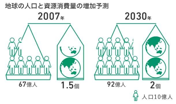 リバーホールディングス(5690)IPO地球の人口と資源消費量の増加予測