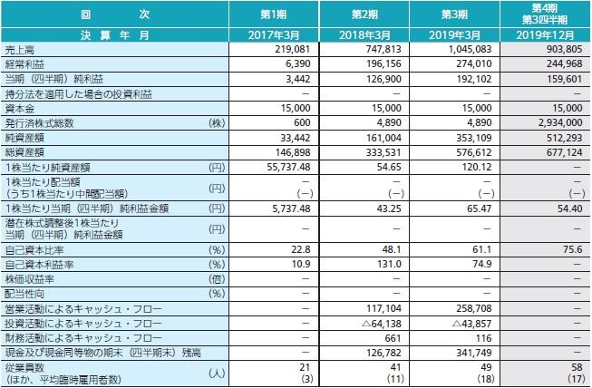 フォースタートアップス(7089)IPO経営指標