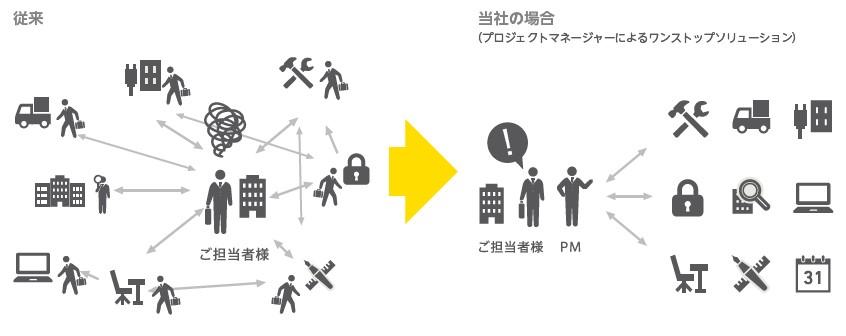 ヴィス(5071)IPO事業イメージ