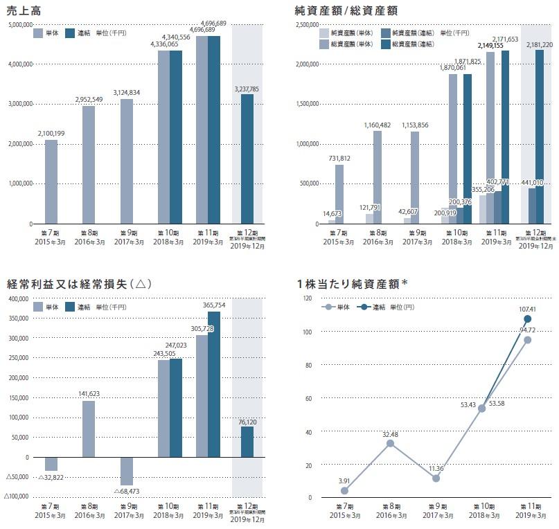 ドラフト(5070)IPO売上高及び経常損益