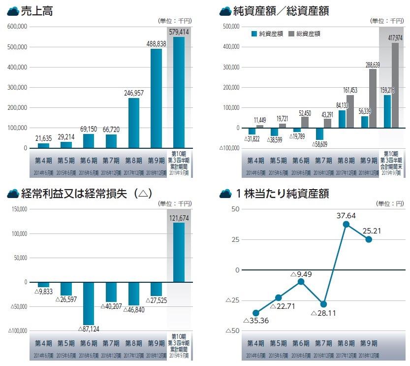 サイバーセキュリティクラウド(4493)IPO売上高及び経常損益