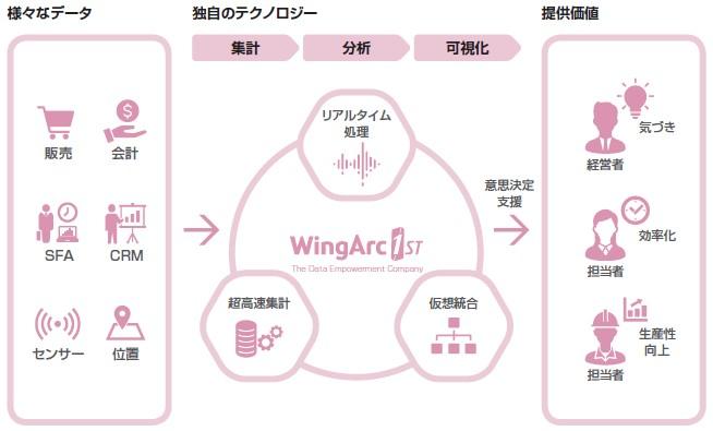 ウイングアーク1st(4432)IPOデータエンパワーメントソリューション