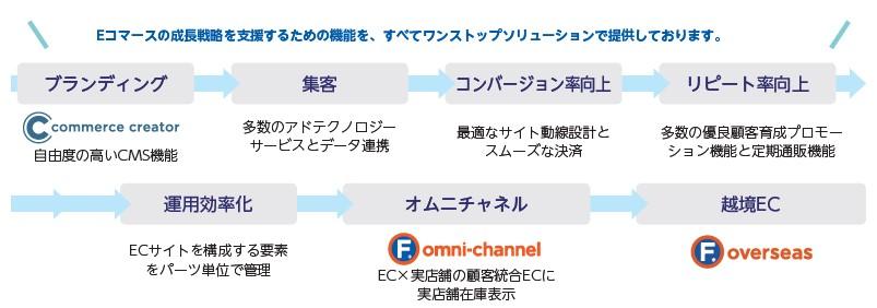 コマースOneホールディングス(4496)IPOfutureshopE
