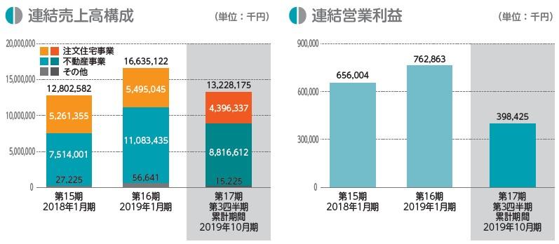アールプランナー(2983)IPO売上高構成
