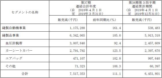 松屋アールアンドディ(7317)IPO販売実績