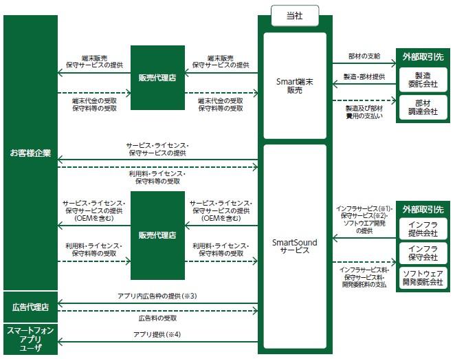 スマート・ソリューション・テクノロジー(6598)IPO事業系統図