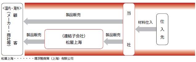 松屋アールアンドディ(7317)IPO縫製自動機事業