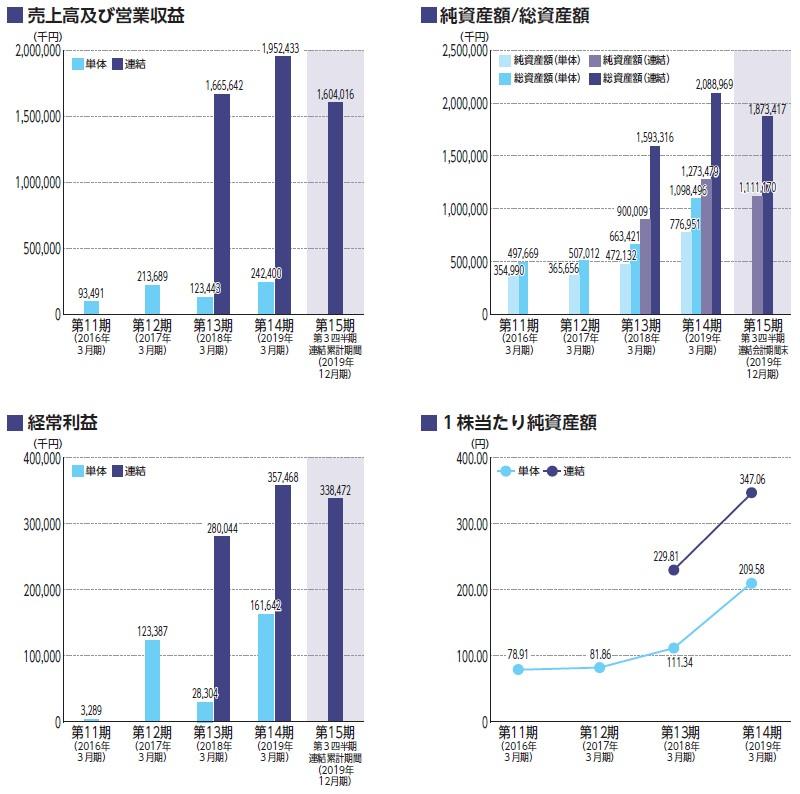 コマースOneホールディングス(4496)IPO売上高及び経常利益