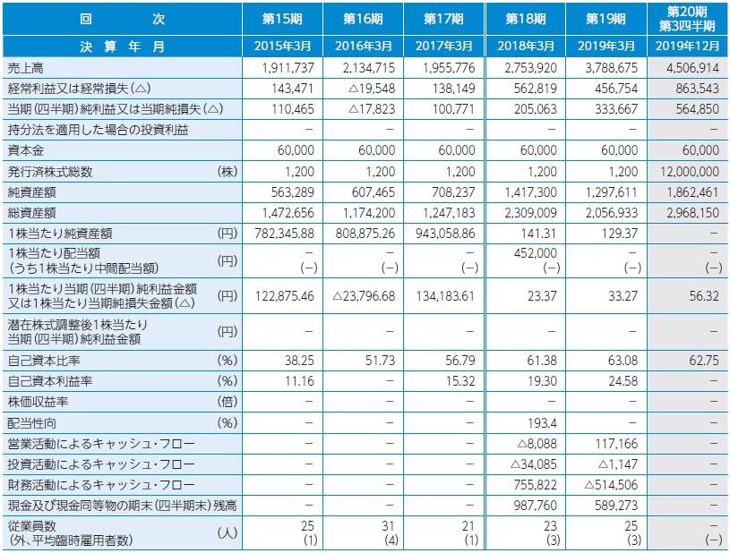 アルマード(4932)IPO上場経営指標
