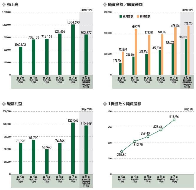 スマート・ソリューション・テクノロジー(6598)IPO売上高及び経常利益