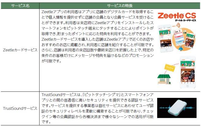 スマート・ソリューション・テクノロジー(6598)IPOSmartSoundサービス