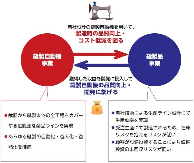 松屋アールアンドディ(7317)IPO事業内容