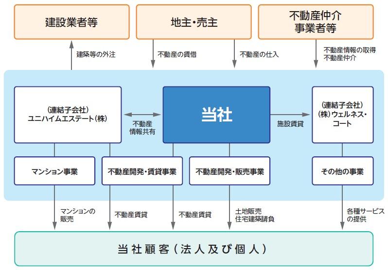 ヤマイチエステート(2984)IPO事業系統図