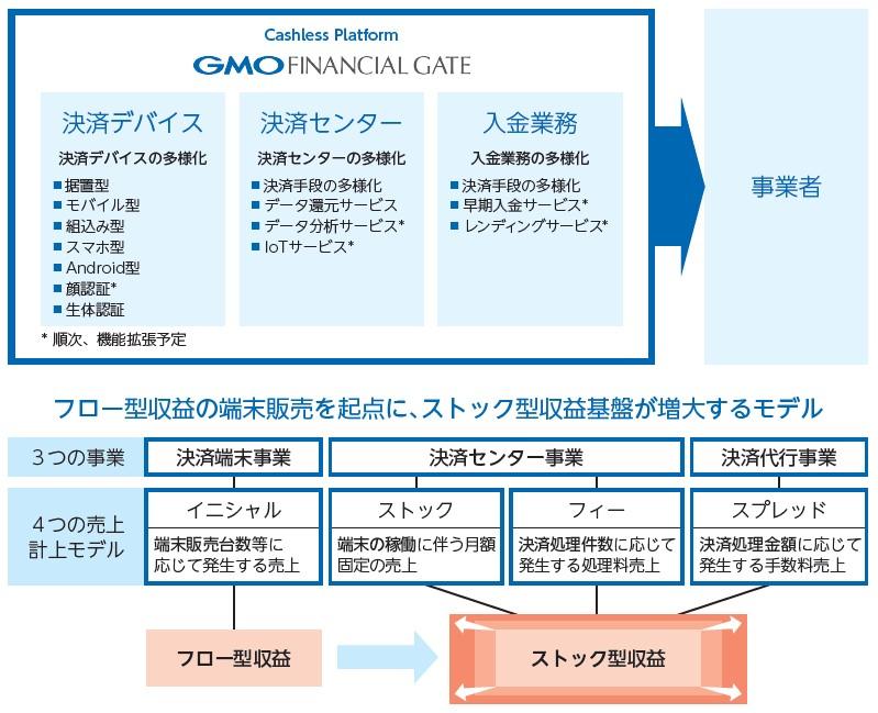 GMOフィナンシャルゲート(4051)IPOキャッシュレスプラットフォーム