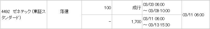 ゼネテック(4492)IPO落選