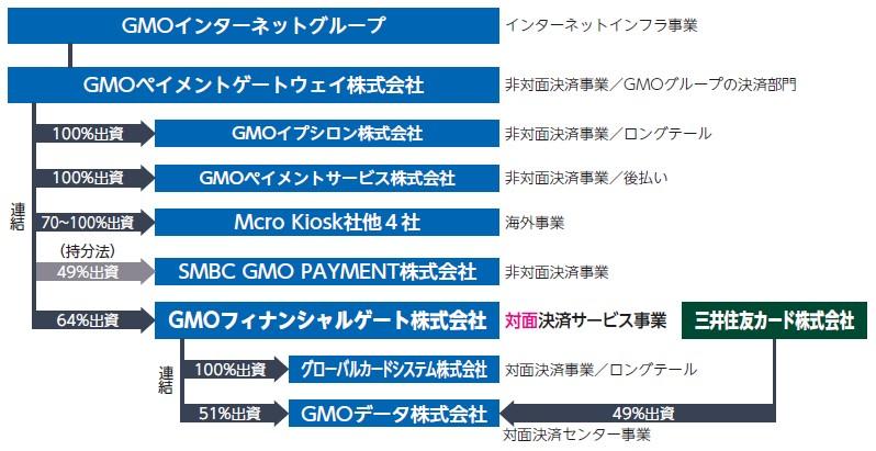 GMOフィナンシャルゲート(4051)IPOグループ