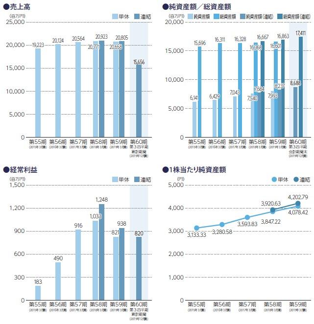 SANEI(6230)IPO売上高及び経常利益