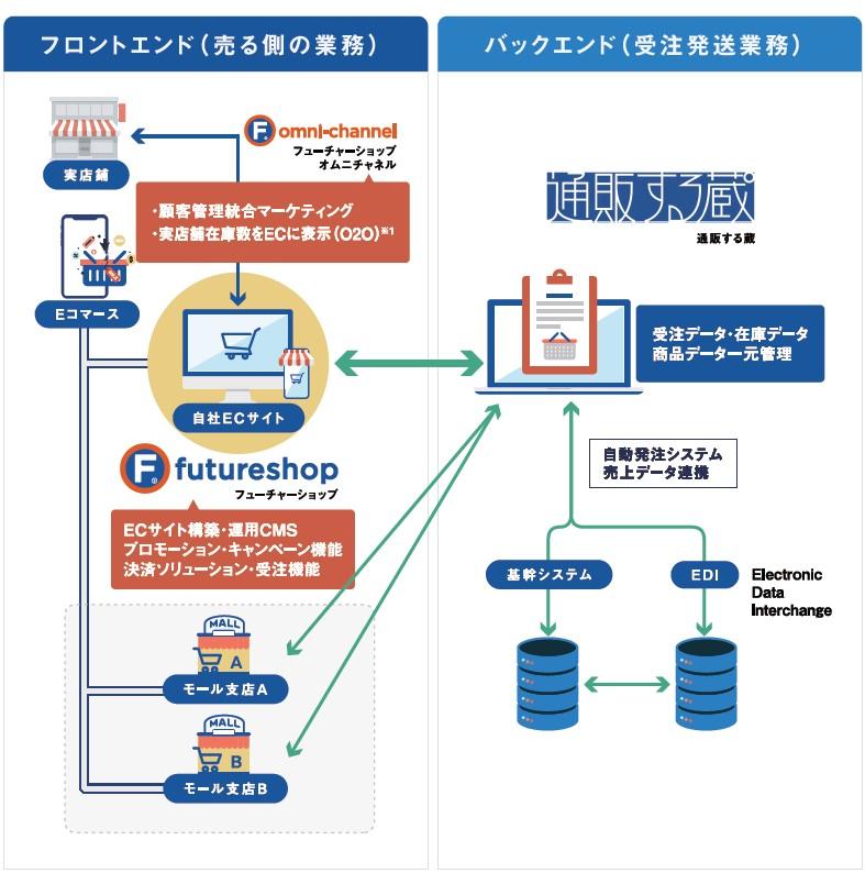コマースOneホールディングス(4496)IPOfutureshop
