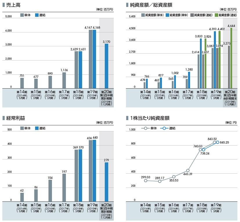 サイバートラスト(4498)IPO売上高及び経常利益