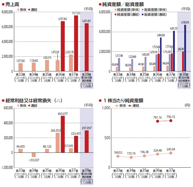 松屋アールアンドディ(7317)IPO売上高及び経常損益