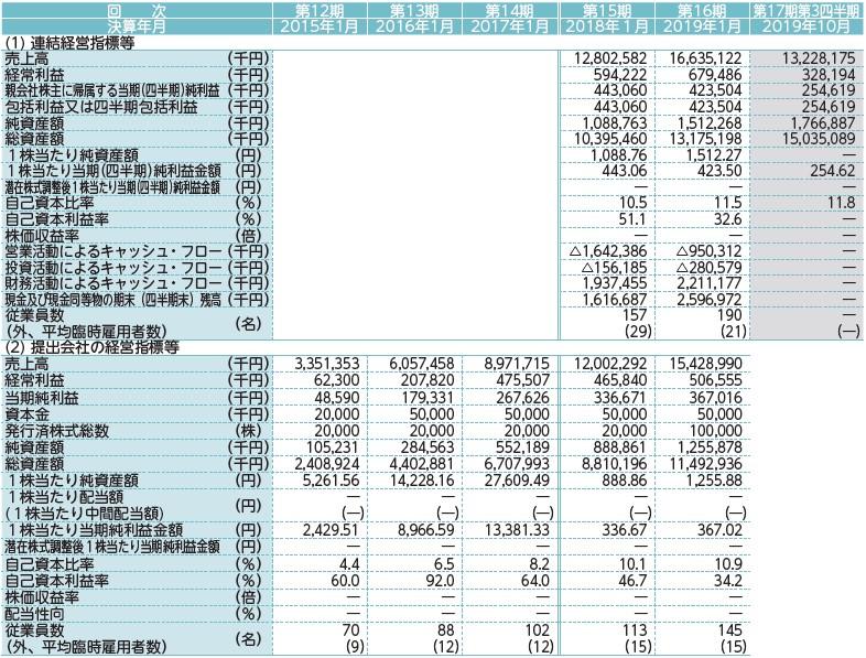 アールプランナー(2983)IPO経営指標