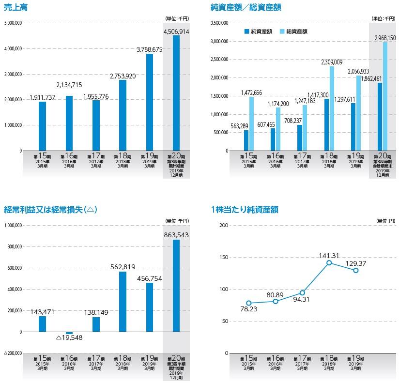 アルマード(4932)IPO上場売上高及び経常損益