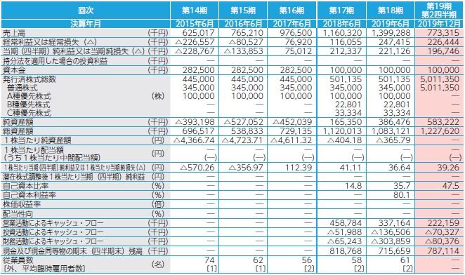 アイキューブドシステムズ(4495)IPO経営指標